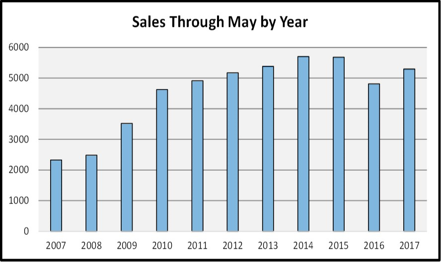 July Naples Maket Report - Sales By Year Bar Chart