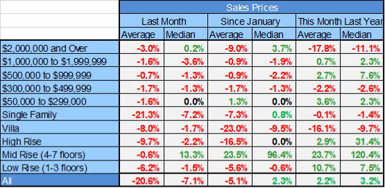 July Naples Market Report - Naples Table of Pct Chage for Sales by Price Range and Housing Type