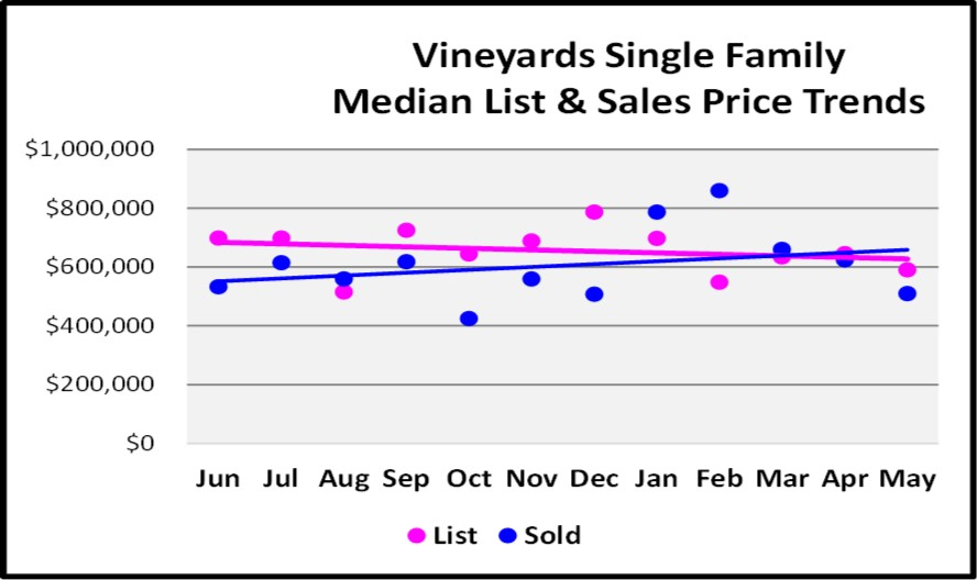 July Naples Market Report - Vineyards Single Family Home Median List & Sales Price Trends Graph
