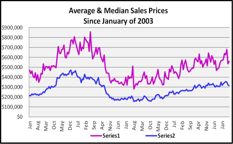 August Naples Market Report - Average & Median Sales PSince 2003 Graph