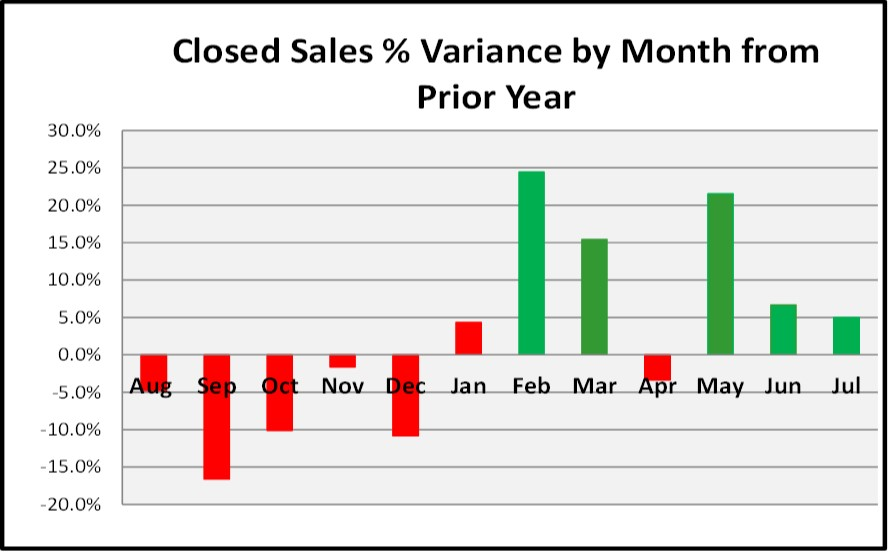 August Naples Market Report - Closed Sales Variance By Month Bar Chart