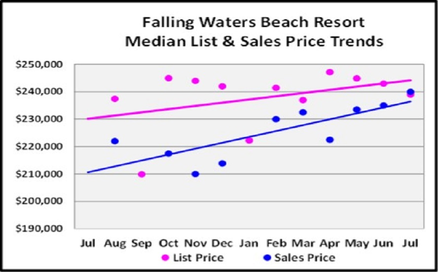 August Naples Market Report - Falling Waters List and Median Sales Price Trend Graph