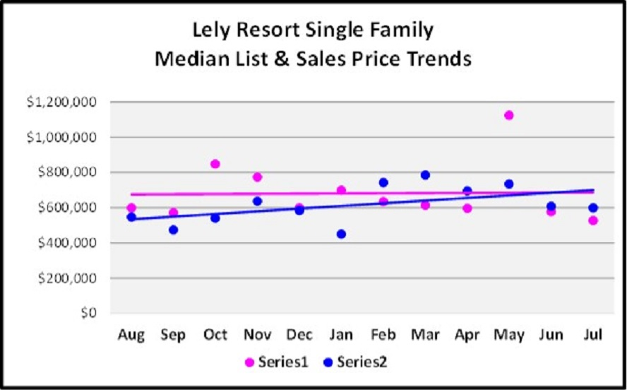 August Naples Market Report - Lely Resort SF Home List and Median Sales Price Trend Graph
