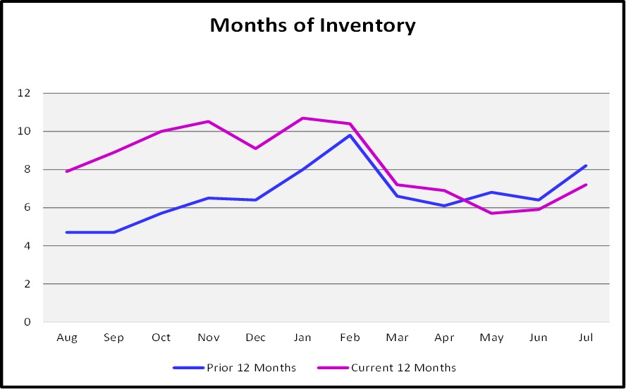 August Naples Market Report - Months of Inventory Graph