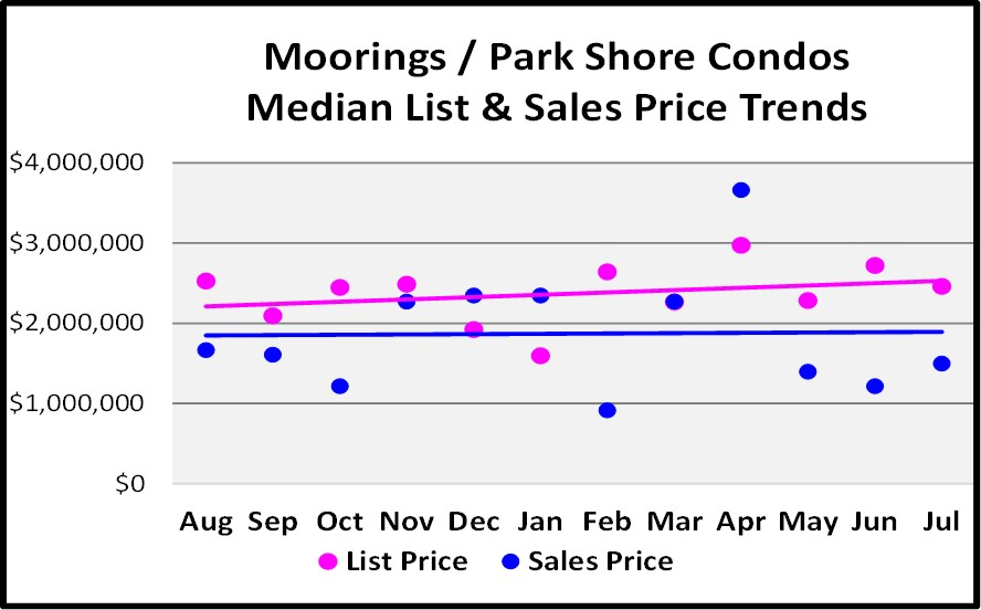 August Naples Market Report - Moorings & Park Shore Condo List and Median Sales Price Trend Graph