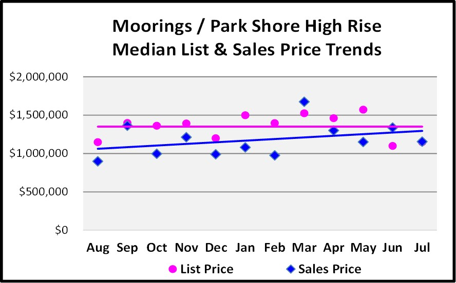 August Naples Market Report - Moorings & Park Shore High Rise List and Median Sales Price Trend Graph