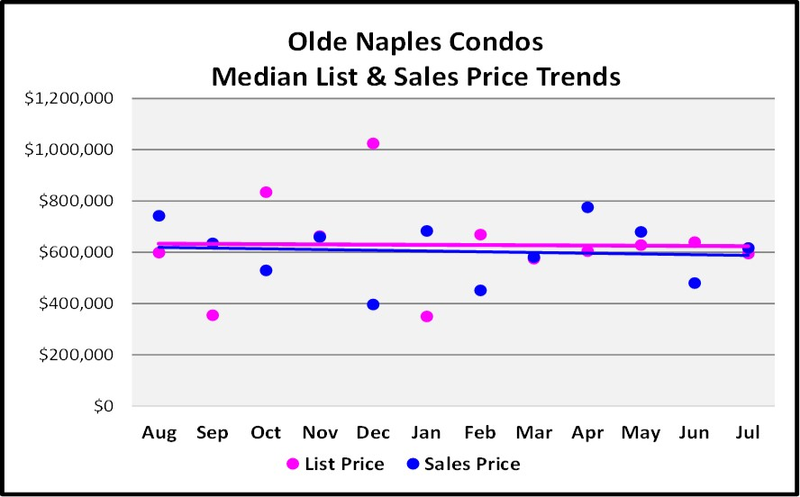 August Naples Market Report - Olde Naples Condo List and Median Sales Price Trend Graph