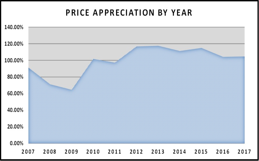 August Naples Market Report - Price Appreciation by Year Graph
