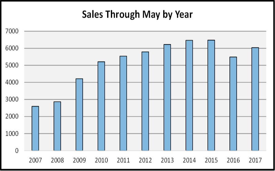 August Naples Market Report - Sales by Year Br Chart