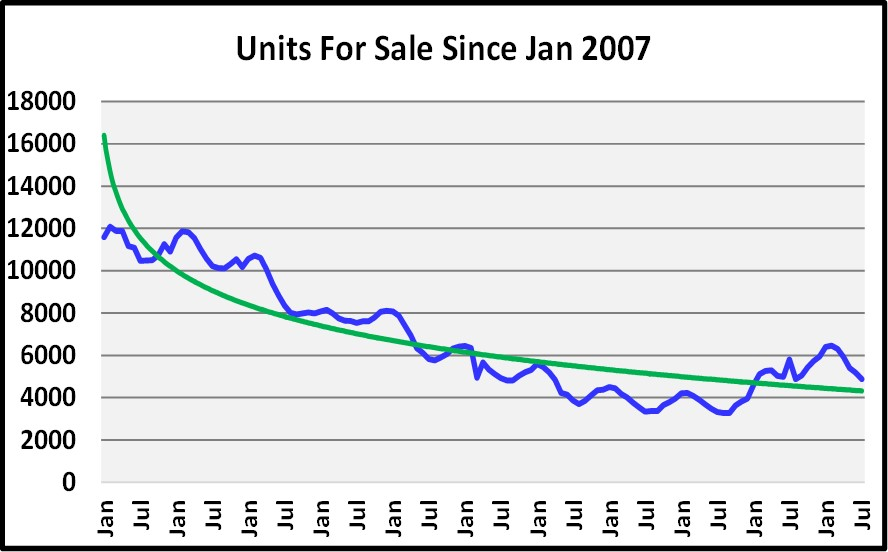 August Naples Market Report - Units For Sales Since 2007 Graph