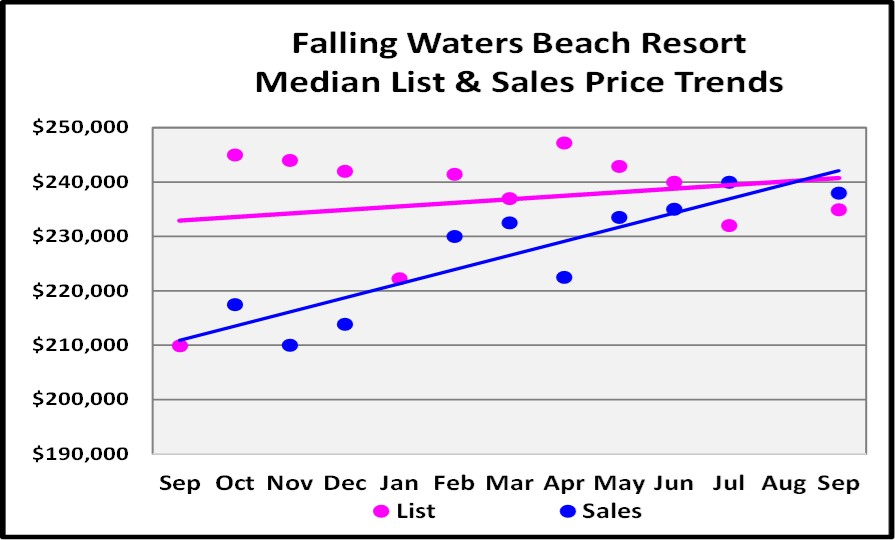 October 2017 Naples Market Repot - Falling Waters Beach Resort List and Sales Price Trend for the Last 12 Months