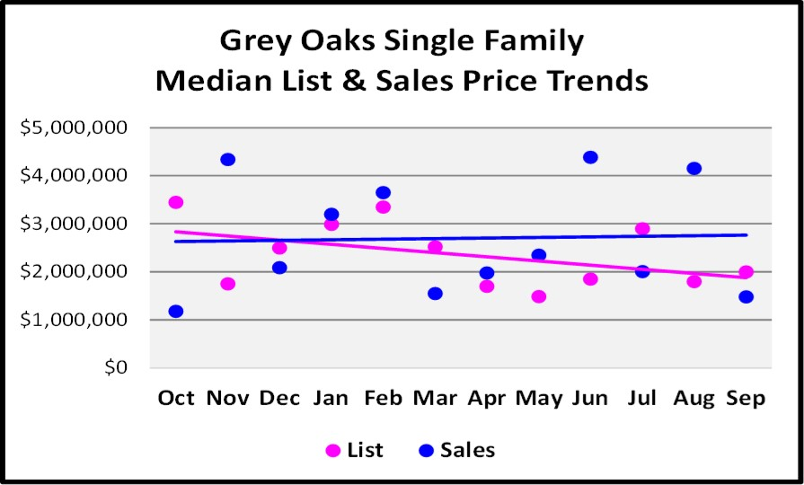 October 2017 Naples Market Repot - Grey Oaks Single Family Homes List and Sales Price Trend for the Last 12 Months