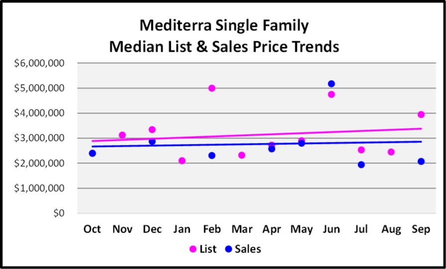 October 2017 Naples Market Repot -Mediterra Single Family Homes List and Sales Price Trend for the Last 12 Months