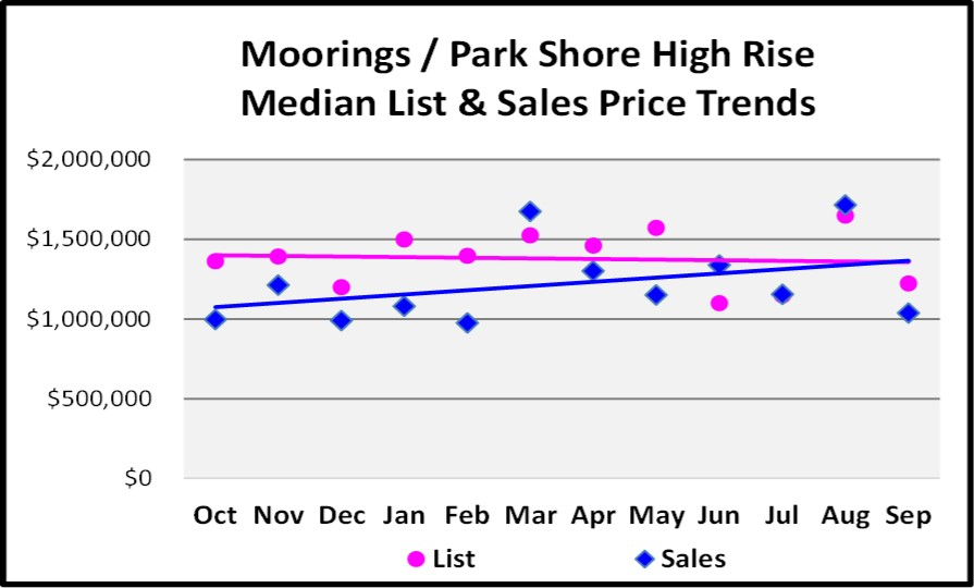 October 2017 Naples Market Repot - Moorings Park Shore High Rise List and Sales Price Trend for the Last 12 Months