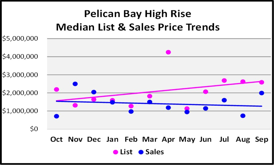October 2017 Naples Market Repot - Pelican Bay High Rise List and Sales Price Trend for the Last 12 Months