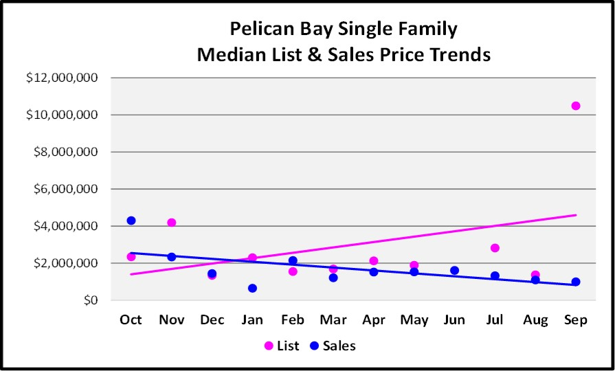 October 2017 Naples Market Repot - Pelican Bay Single Family Homes List and Sales Price Trend for the Last 12 Months