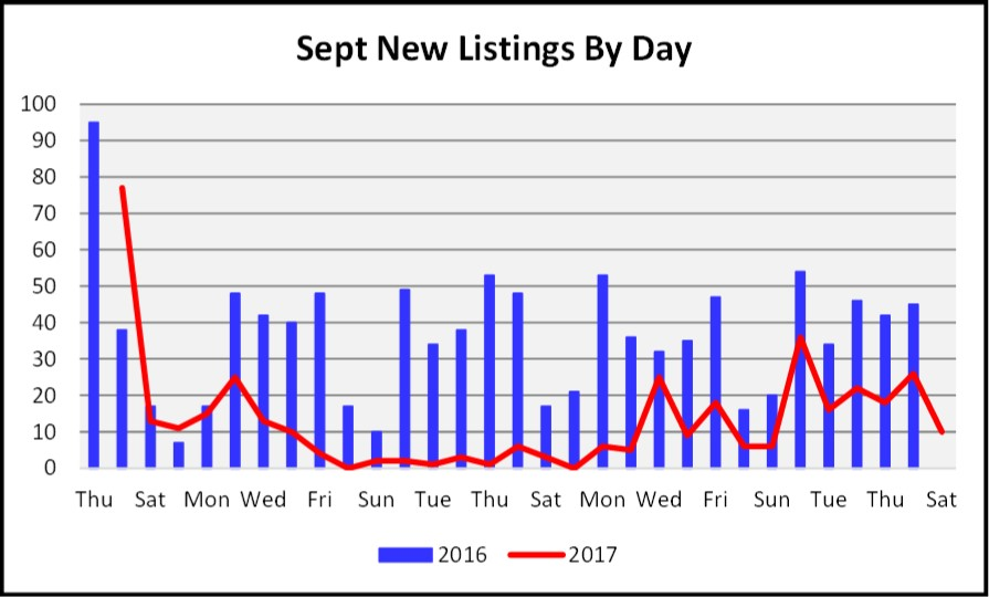 October 2017 Naples Market Repot - Sept New Listings Show the Effect of Irma