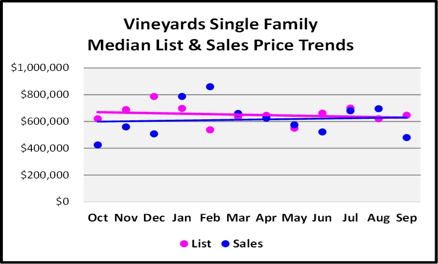 October 2017 Naples Market Repot - Vineyards Family Homes List and Sales Price Trend for the Last 12 Months