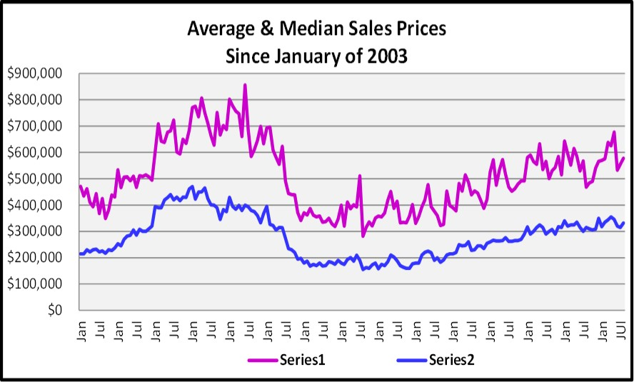 Sept Naples Market Report - Average and Median Sales Prices Since 2003