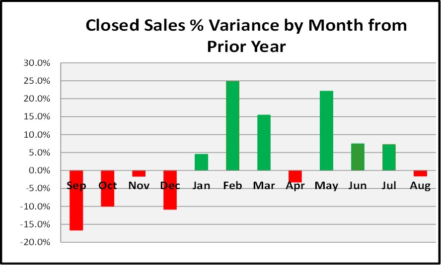Sept Naples Market Report - Closed Sales % Variance by Month for the Last 12 Months
