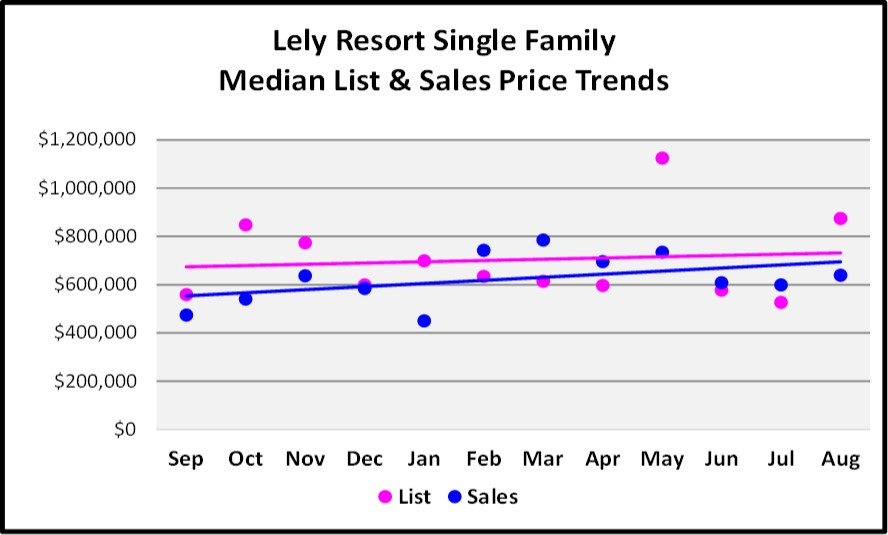 Sept Naples Market Report Lely Resort SF Home List and Sales Price Trends