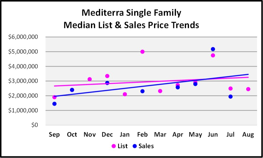 Sept Naples Market Report Mditera SF Home List and Sales Price Trends