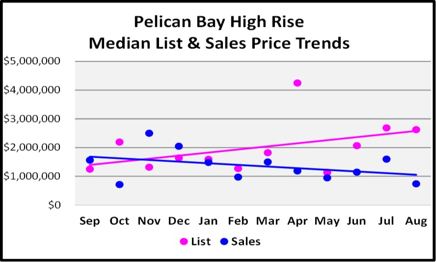 Sept Naples Market Report Pelican Bay High Rise List and Sales Price Trends
