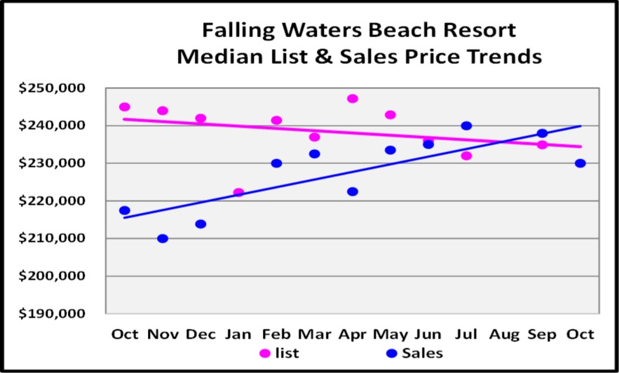 November 2017 Naples Market Report Falling Waters Beach Resort Median List and Sales Price Trend Graph