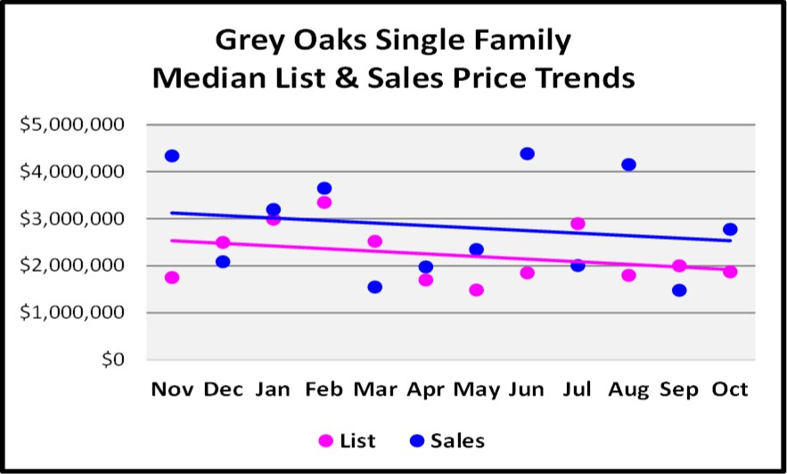 November 2017 Naples Market Report Grey Oaks SF Home Median List and Sales Price Trend Graph