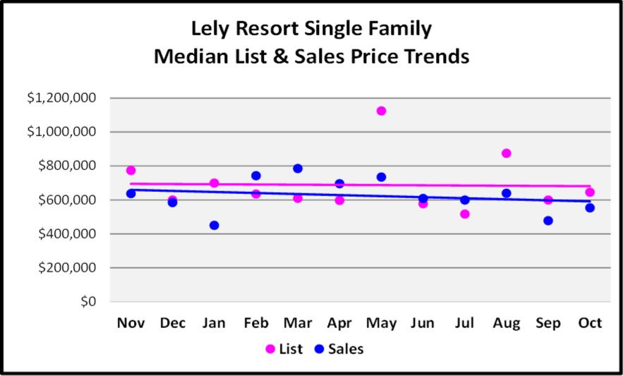 November 2017 Naples Market Report Lely Resort SF Homes Median List and Sales Price Trend Graph