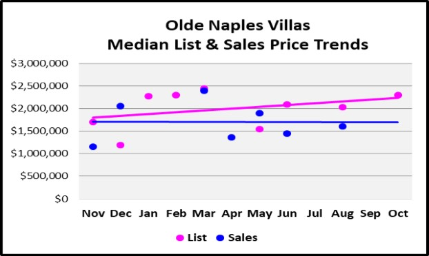 November 2017 Naples Market Report Olde Naples Villas Median List and Sales Price Trend Graph
