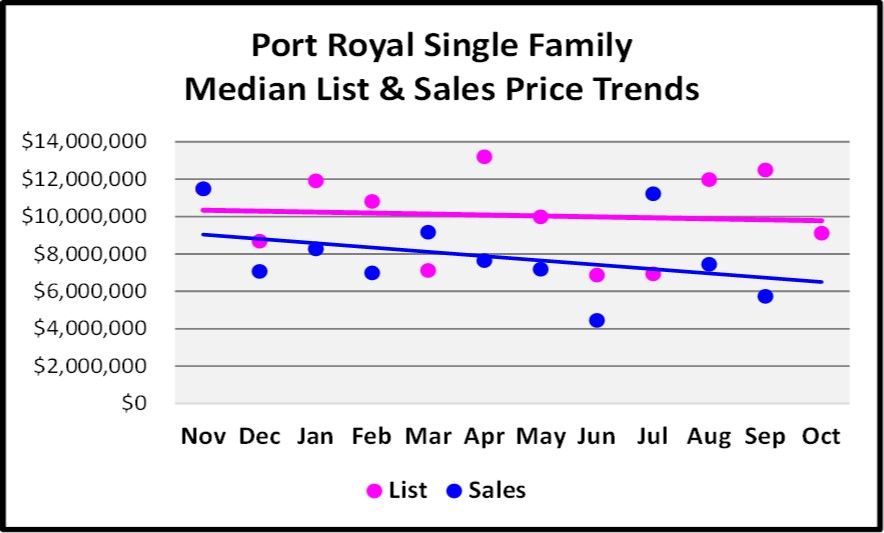 November 2017 Naples Market Report Port Royal SF Home Median List and Sales Price Trend Graph