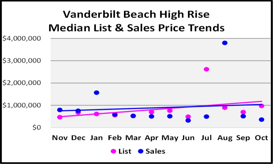November 2017 Naples Market Report Vanderbilt Beach High Rise Median List and Sales Price Trend Graph