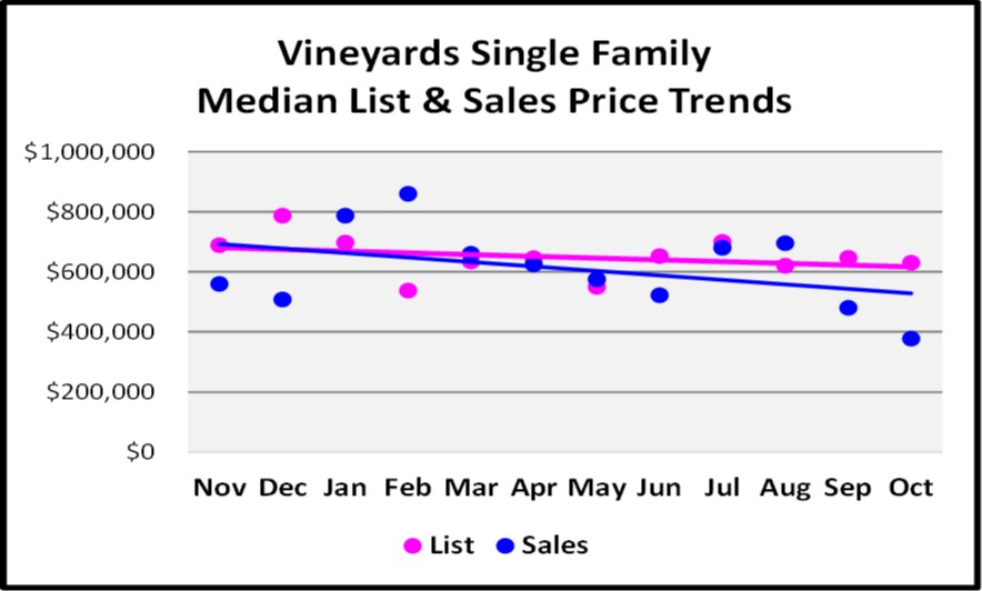 November 2017 Naples Market Report Vineyars SF Homes Median List and Sales Price Trend Graph