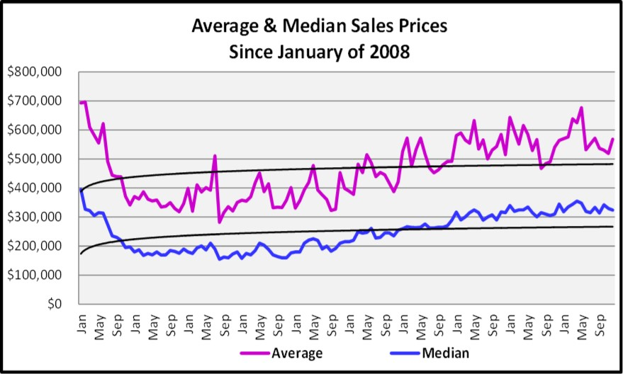 2017 Year End Market Report Average and Median Sales Price Since 2003