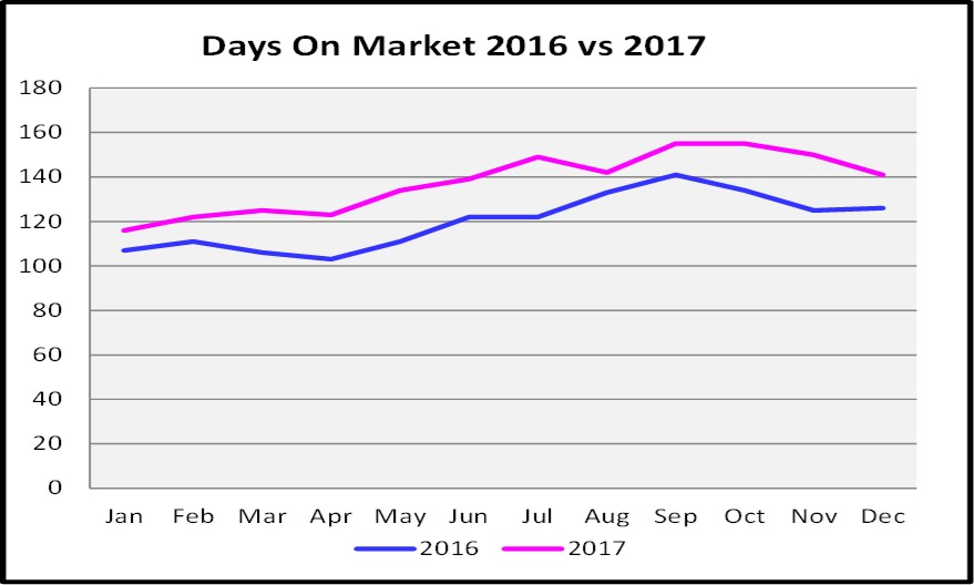 2017 Year End Market Report Days on Market