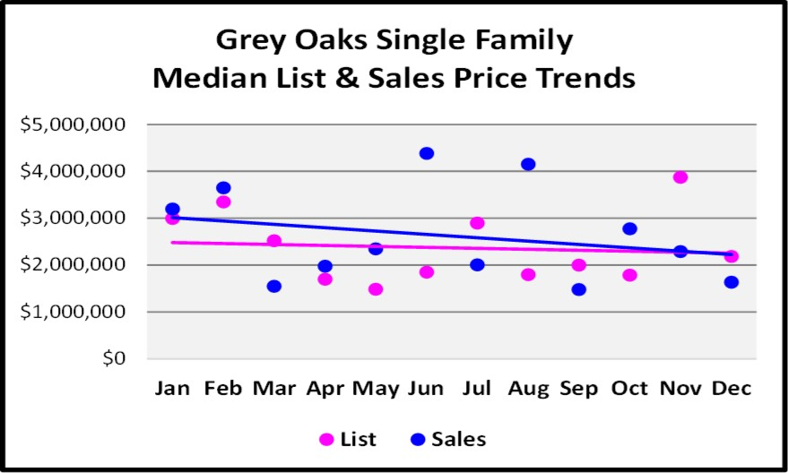 2017 Year End Market Repot Grey Oaks SF Price Trends