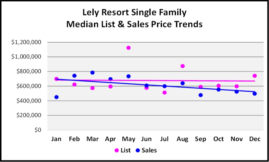 2017 Year End Market Report Lely Resort Single Family Price Trends