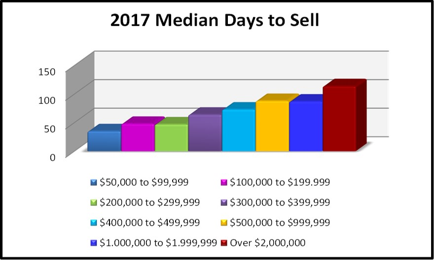 2017 Year End Market Report Median Days to Sell