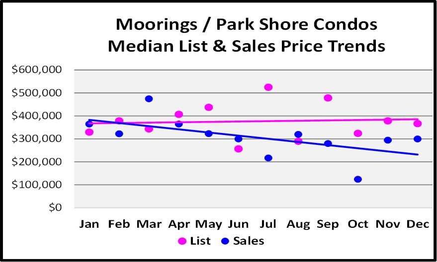 2017 Year End Market Report Morings Condo Sales Price Trends