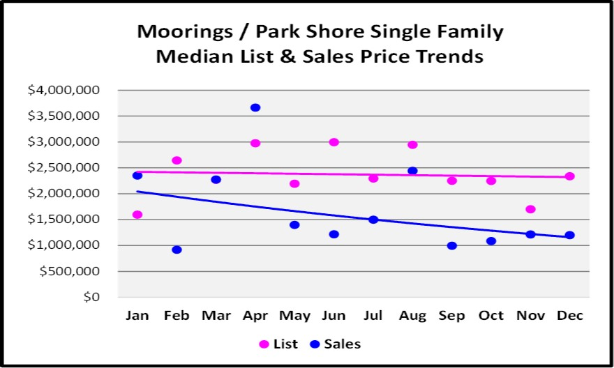 2017 Year End Market Report Moorings SF Home Sales Price Trends