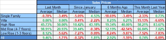 2017 Year End Market Report Sales Prices by Housing Type