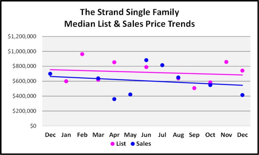 2017 Year End Market Report The Strand SF Price Trends