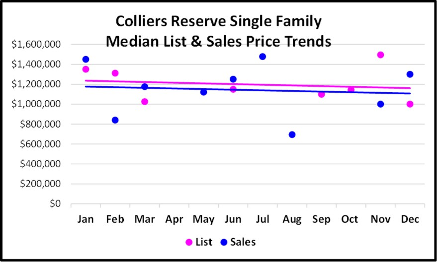 2017 Year End Market Report Colliers Reserve Price Trends