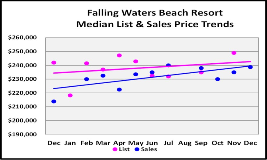 2017 Year End Market Report Falling Waters Beach Resort Price Trends
