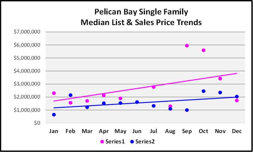 2017 Year End Market Report Pelican Bay SF Price Trends