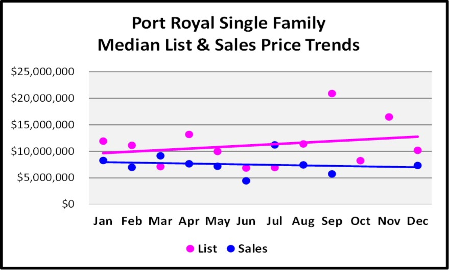 2017 Year End Market Report Port Royal SF Price Trends