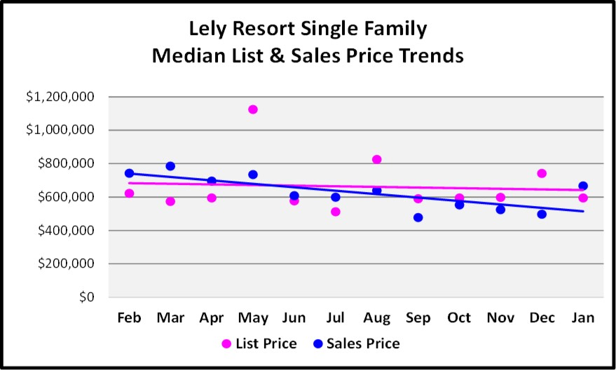 February Naples Market Report 12 Month Lely Resort Single Family Home Price Trend Graph