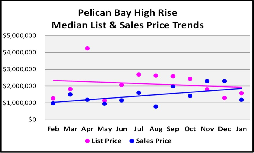 February Naples Market Report 12 Month Pelican Bay High Rise Price Trend Graph