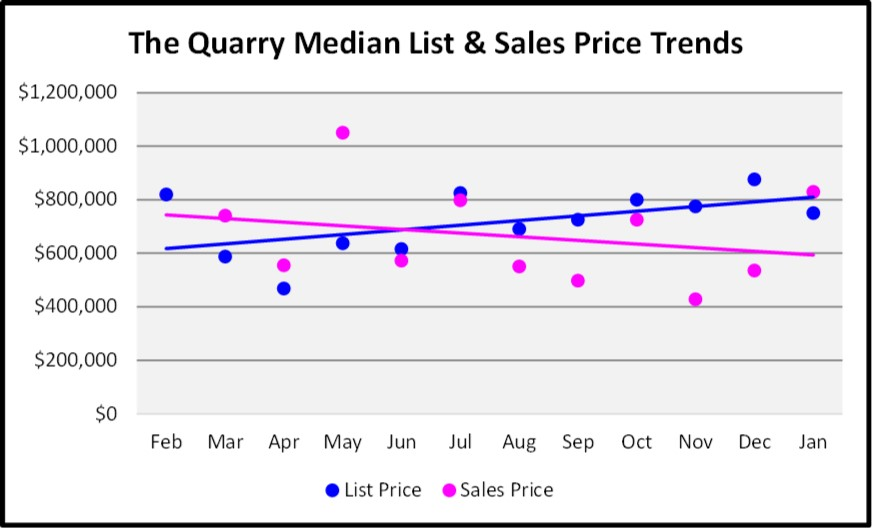 February Naples Market Report 12 Month The Quarry Single Family Home Price Trend Graph